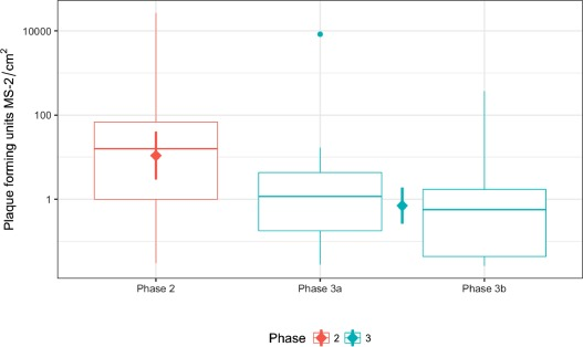 Microbial Transmission In An Outpatient Clinic And Impact Of