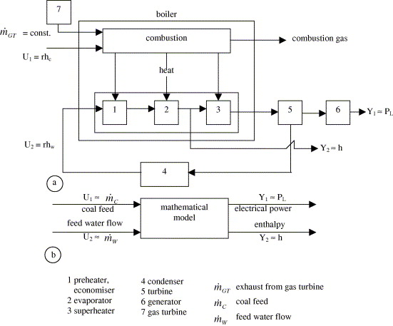 a fuzzy logic controller application for thermal power plants rh sciencedirect com