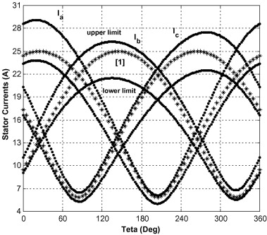 Precise Derating Of Three Phase Induction Motors With Unbalanced