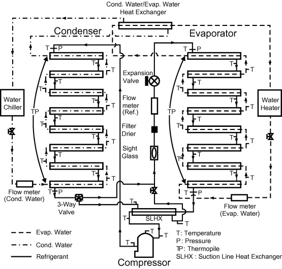 Thermodynamic performance of R502 alternative refrigerant mixtures