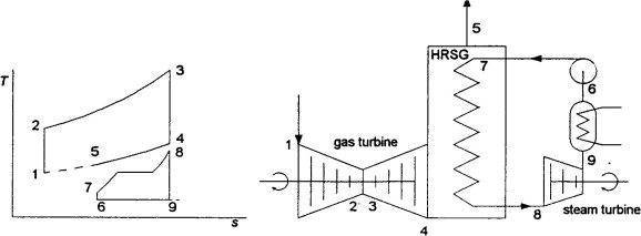 Optimum gas turbine cycle for combined cycle power plant