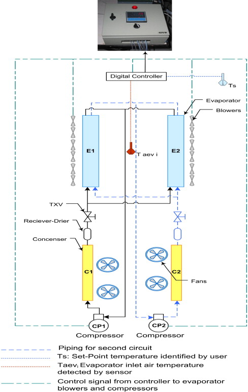 development of novel control strategy for multiple circuit roof top rh sciencedirect com