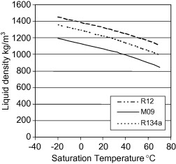 On Road Performance Analysis Of R134a R600a R290 Refrigerant Mixture