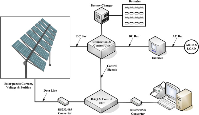 Application of one-axis sun tracking system - ScienceDirect