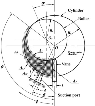Transient Analysis Of A Variable Speed Rotary Compressor