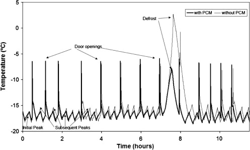 Freezer temperature during defrost cycle