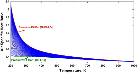 Estimation of air specific heat ratio at elevated pressures
