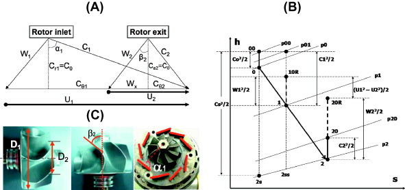 A physically based methodology to extrapolate performance maps of a velocity triangles for constant meridional component velocity in a radial turbine b enthalpy versus entropy diagram for the turbine stage ccuart Gallery