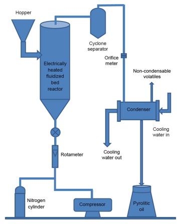 Optimization of process parameters in flash pyrolysis of