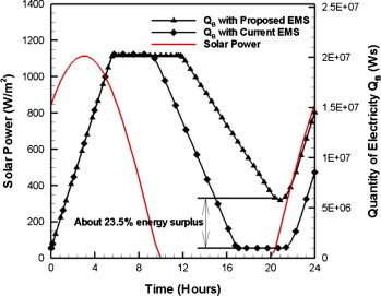 Energy management strategy for solar-powered high-altitude