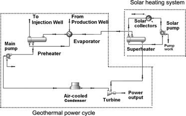 download full-size image  fig  1  schematic diagram of the hybrid solar–geothermal  power plant