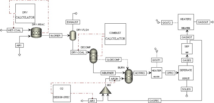 Process simulation of oxy-fuel combustion for a 300 MW
