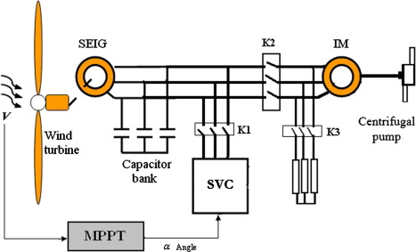 Magnificent Power Maximization Of An Asynchronous Wind Turbine With A Variable Wiring 101 Cranwise Assnl