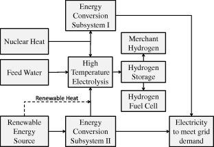 Nuclear-renewable hybrid energy systems: Opportunities