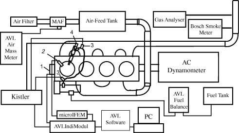 The effect of ethanol–diesel–biodiesel blends on combustion