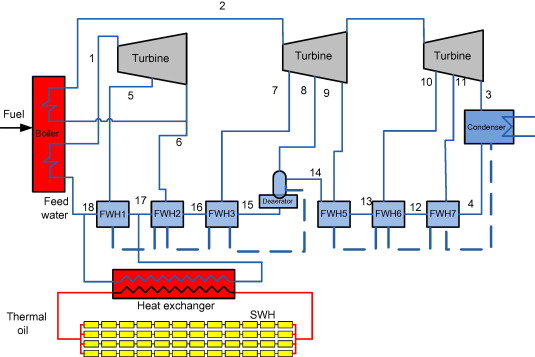 Exergy Evaluation Of A Typical 330 Mw Solar Hybrid Coal Fired Power