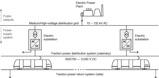 A systems approach to reduce urban rail energy consumption ...