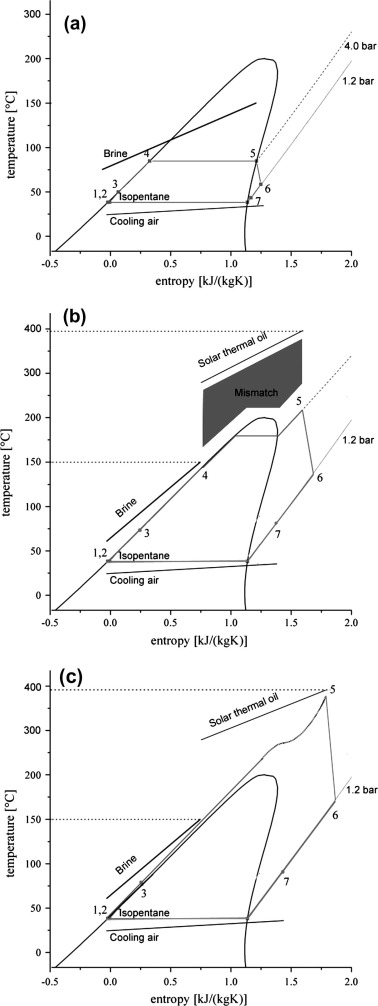 Hybridisation Of Solar And Geothermal Energy In Both Subcritical And