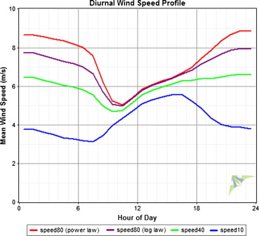 An extensive evaluation of wind resource using new methods