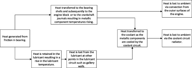 Internal combustion engine cold-start efficiency: A review