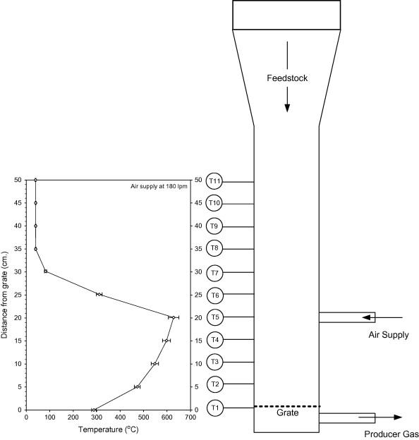 Mathematical model to predict temperature profile and air