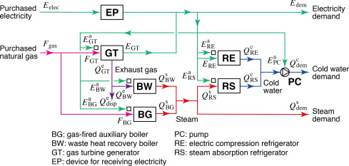 A revised method for robust optimal design of energy supply systems