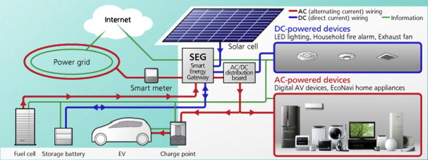 Cool Power Converter Interfaces For Electrochemical Energy Storage Wiring Cloud Hisonuggs Outletorg
