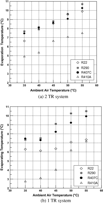 Experimental Assessment of residential split type air-conditioning