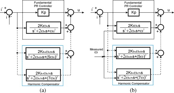 Adaptive Frequency Resonant Harmonic Compensator Structure For A 3 Phase Grid Connected Photovoltaic System Sciencedirect