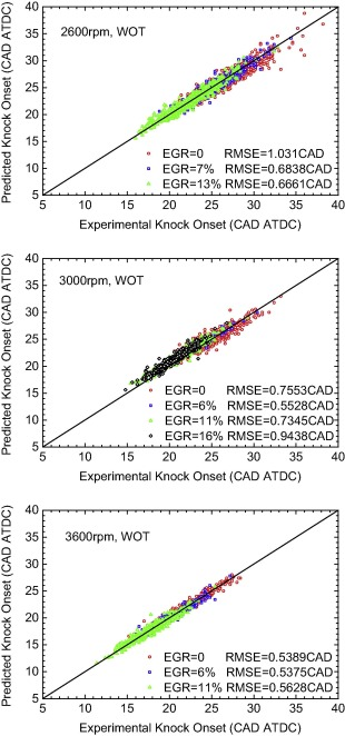A Predictive Model For Knock Onset In Spark Ignition Engines With