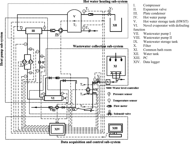 A key review of wastewater source heat pump (WWSHP) systems