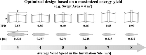 On wind with concept turbine pdf design emphasis darrieus