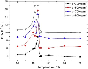 Thermal Conductivity Of An Organic Phase Change Material Expanded