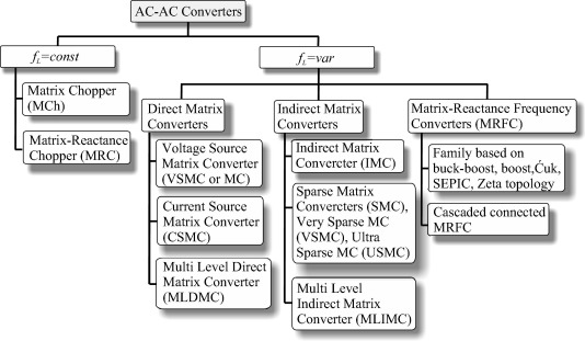 AC–AC power electronic converters without DC energy storage: A