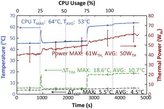 The relationship among CPU utilization, temperature, and thermal