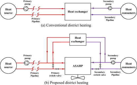 Air source absorption heat pump in district heating: Applicability ...