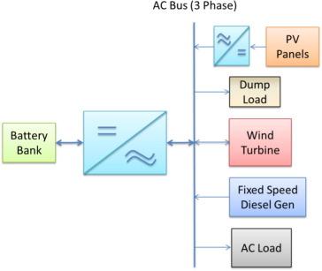 hybrid wind\u2013photovoltaic\u2013diesel\u2013battery system sizing tool