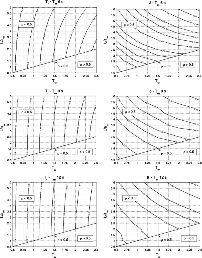 Dynamic Response And Governor Tuning Of A Long Penstock Pumped