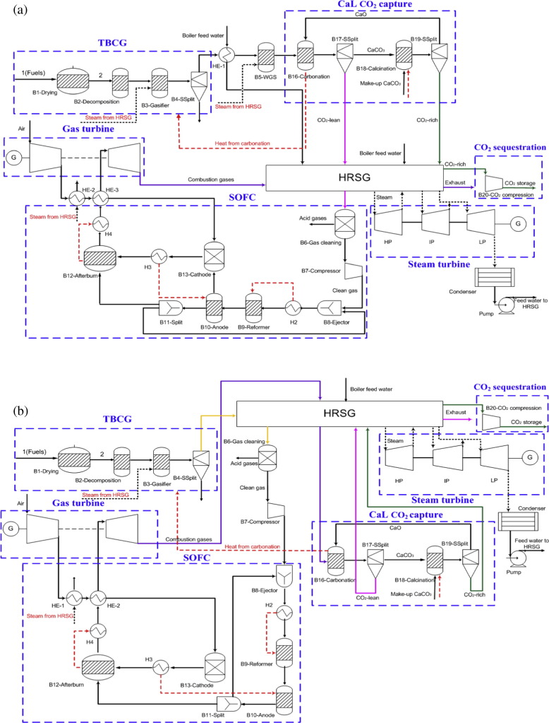 Design And Thermodynamic Analysis Of A Hybrid Power Plant Using Biomass Flow Diagram Download High Res Image 616kb
