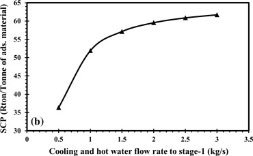 Adsorption Assisted Double Stage Cooling And Desalination