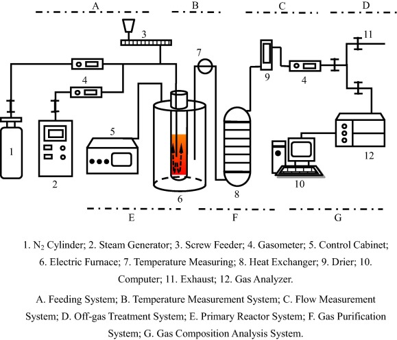 Experimental Study On Steam Gasification Of Coal Using Molten Blast