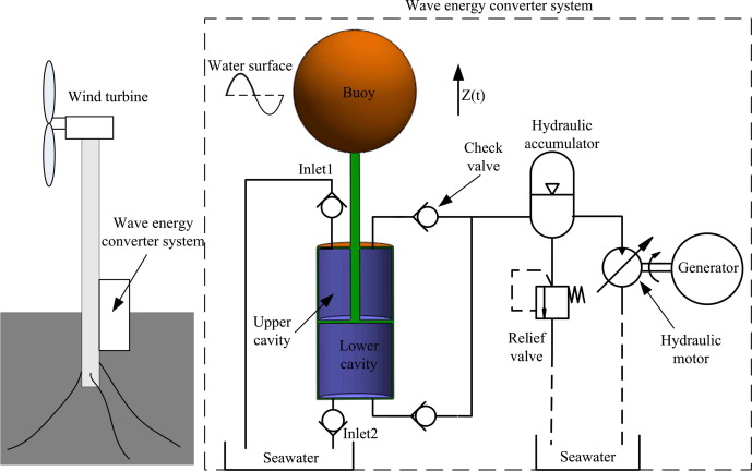 Design and control of a point absorber wave energy converter with an on