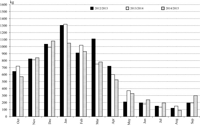 Consumption Of Briquettes For Heat Generation For A Family House In Each  Month Of The Three Heating Seasons.