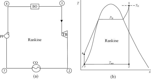 Increasing thermal efficiency of Rankine cycles by using