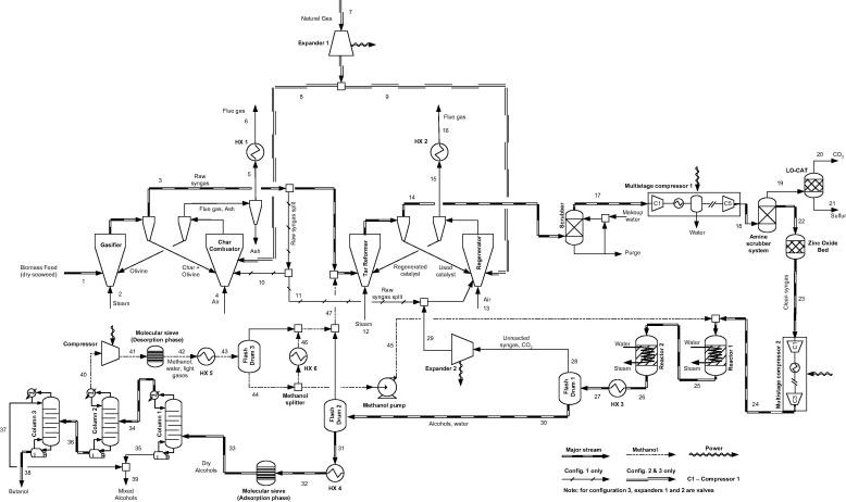 Design And Economic Analysis Of A Macroalgae To Butanol Process Via