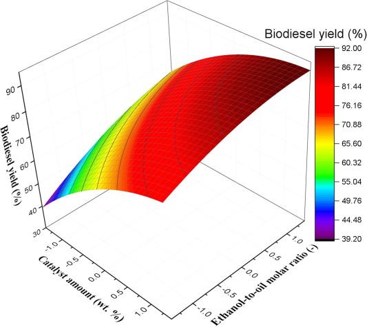 Modeling chemical kinetics of avocado oil ethanolysis