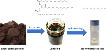Oil extracted from spent coffee grounds for bio-hydrotreated