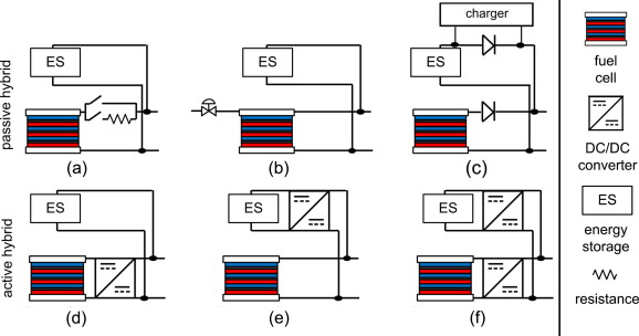 A battery-fuel cell hybrid auxiliary power unit for trucks