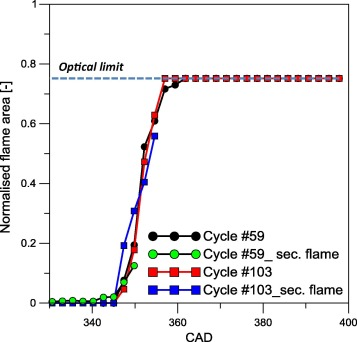 Cycle-resolved visualization of pre-ignition and abnormal