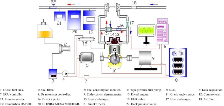 Combustion performance and emission characteristics of a